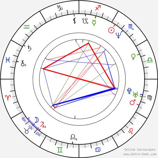 Mark Barba birth chart, Mark Barba astro natal horoscope, astrology