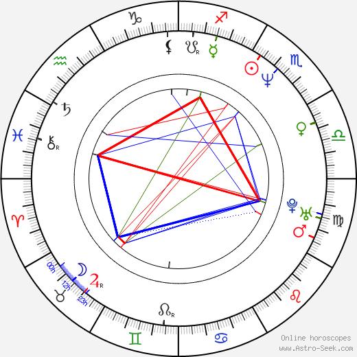 Mike Withycombe день рождения гороскоп, Mike Withycombe Натальная карта онлайн