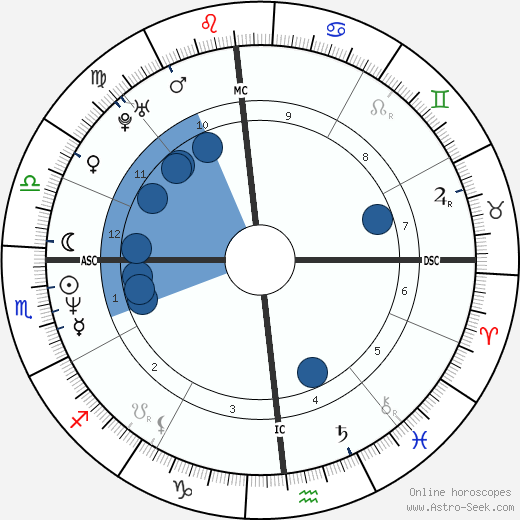 Milly D'Abbraccio wikipedia, horoscope, astrology, instagram