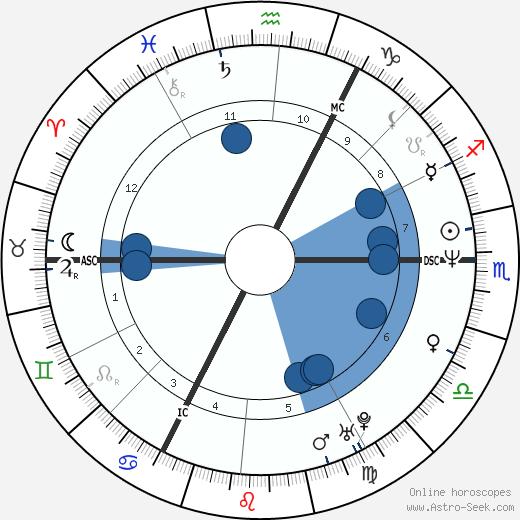 Nicholas Knatchbull wikipedia, horoscope, astrology, instagram