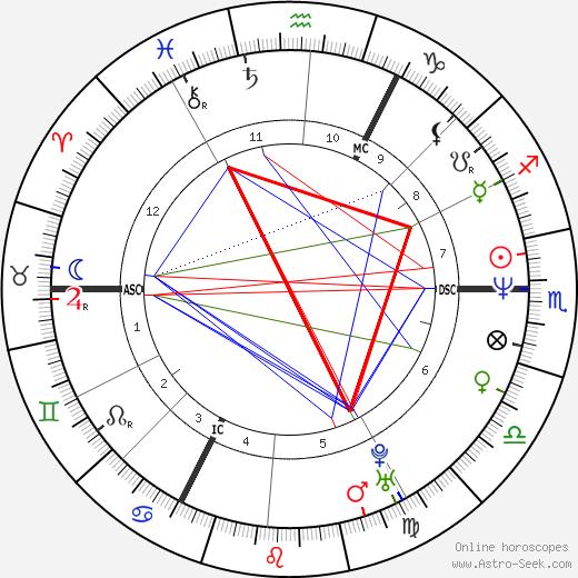 Nicholas Knatchbull tema natale, oroscopo, Nicholas Knatchbull oroscopi gratuiti, astrologia