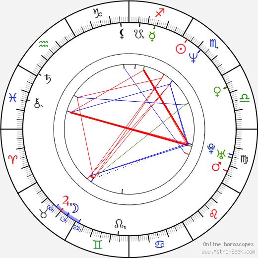 Palo Drapák birth chart, Palo Drapák astro natal horoscope, astrology