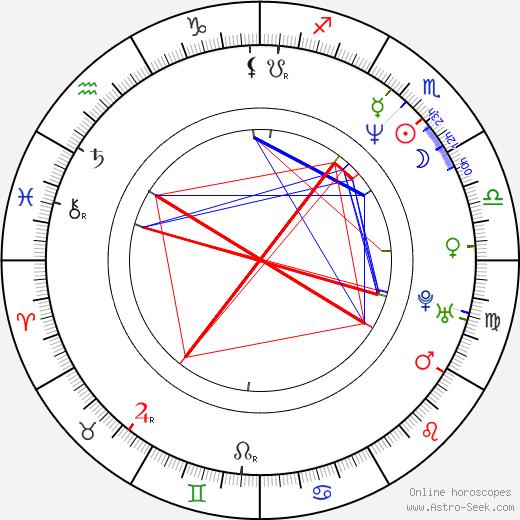 Philippe Brenninkmeyer день рождения гороскоп, Philippe Brenninkmeyer Натальная карта онлайн