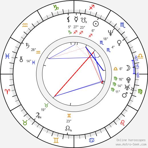Randy Benzie birth chart, biography, wikipedia 2019, 2020