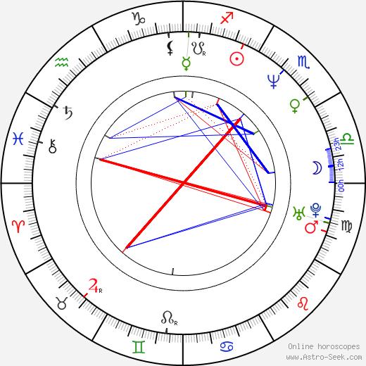 Randy Benzie astro natal birth chart, Randy Benzie horoscope, astrology