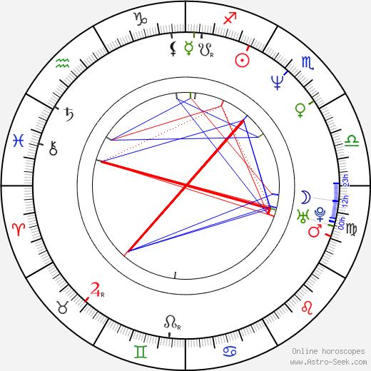 Rebecca Ferratti birth chart, Rebecca Ferratti astro natal horoscope, astrology