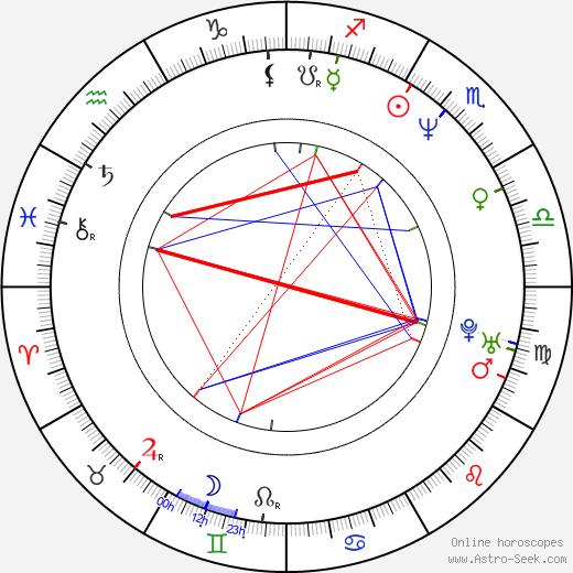 René Schuurmans birth chart, René Schuurmans astro natal horoscope, astrology