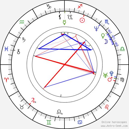 Ричард Брейк Richard Brake день рождения гороскоп, Richard Brake Натальная карта онлайн