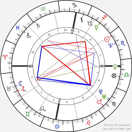 Rita Cosby день рождения гороскоп, Rita Cosby Натальная карта онлайн