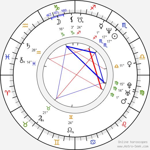 Robert Duncan McNeill birth chart, biography, wikipedia 2019, 2020