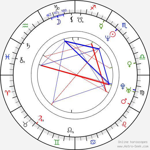 Robert Duncan McNeill astro natal birth chart, Robert Duncan McNeill horoscope, astrology