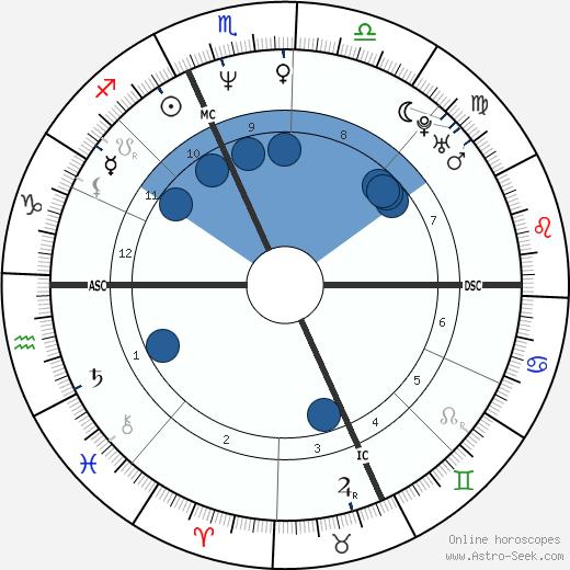 Roberto Mancini wikipedia, horoscope, astrology, instagram