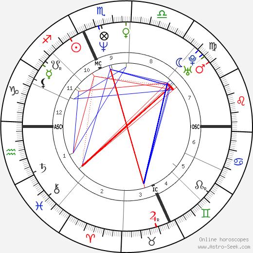Роберто Манчини Roberto Mancini день рождения гороскоп, Roberto Mancini Натальная карта онлайн