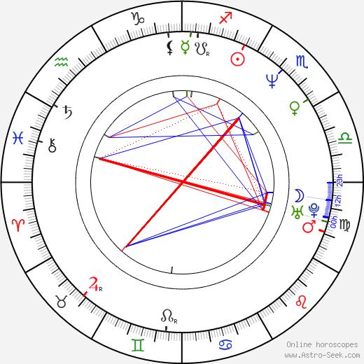 Robin Givens birth chart, Robin Givens astro natal horoscope, astrology