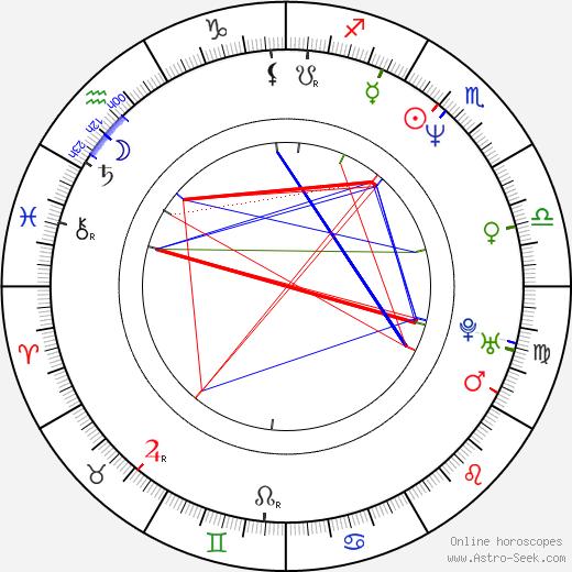 Romano Orzari birth chart, Romano Orzari astro natal horoscope, astrology
