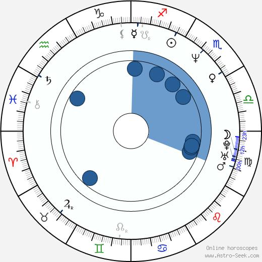 Ronit Elkabetz wikipedia, horoscope, astrology, instagram