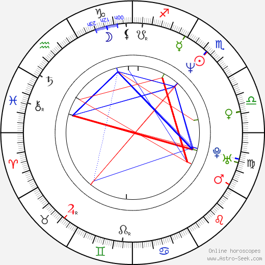 Sonja Kirchberger astro natal birth chart, Sonja Kirchberger horoscope, astrology