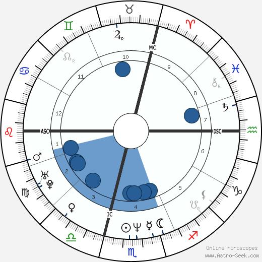 Stefan Angehrn wikipedia, horoscope, astrology, instagram