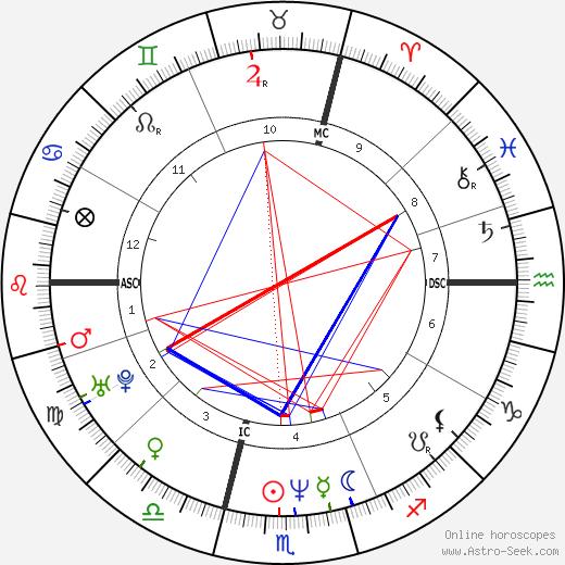 Stefan Angehrn tema natale, oroscopo, Stefan Angehrn oroscopi gratuiti, astrologia