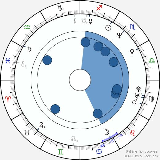 Steve Alford wikipedia, horoscope, astrology, instagram