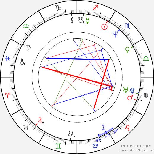 Steve Alford astro natal birth chart, Steve Alford horoscope, astrology