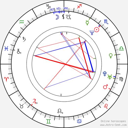 Steve Caballero tema natale, oroscopo, Steve Caballero oroscopi gratuiti, astrologia