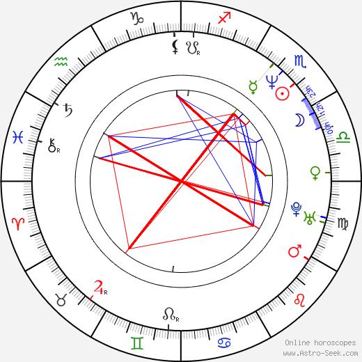 Suk-kyu Han birth chart, Suk-kyu Han astro natal horoscope, astrology