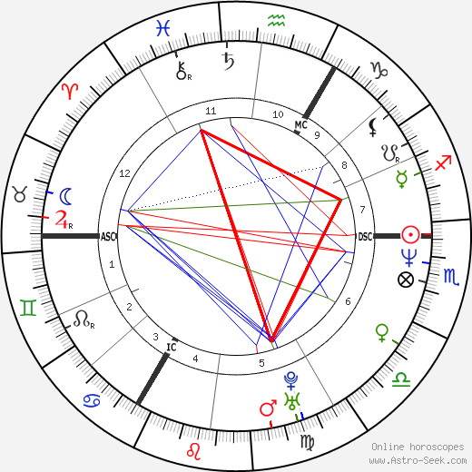 Timothy Knatchbull день рождения гороскоп, Timothy Knatchbull Натальная карта онлайн