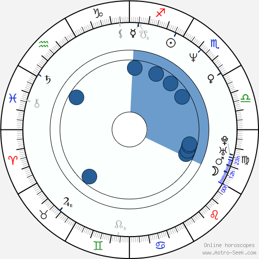 Tomáš Karger wikipedia, horoscope, astrology, instagram