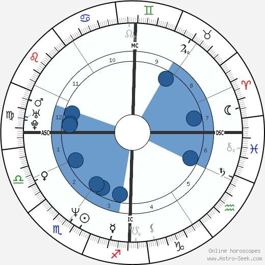 Valeria Bruni wikipedia, horoscope, astrology, instagram