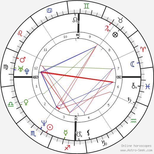 Valeria Bruni день рождения гороскоп, Valeria Bruni Натальная карта онлайн