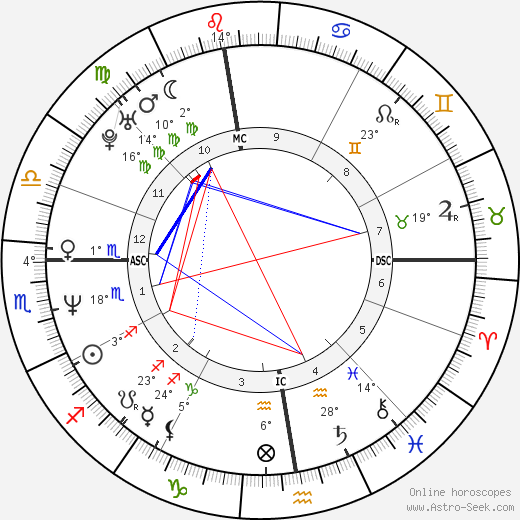 Vreni Schneider birth chart, biography, wikipedia 2019, 2020