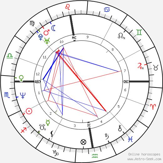 Vreni Schneider astro natal birth chart, Vreni Schneider horoscope, astrology
