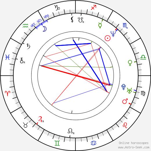 Yong-hi Yang birth chart, Yong-hi Yang astro natal horoscope, astrology
