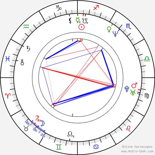 Adam Guettel день рождения гороскоп, Adam Guettel Натальная карта онлайн