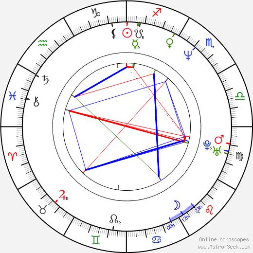 Alessandro Paci birth chart, Alessandro Paci astro natal horoscope, astrology