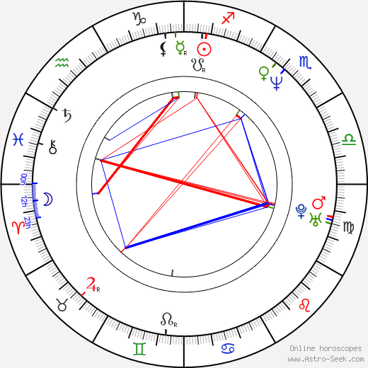 Attila Mokos tema natale, oroscopo, Attila Mokos oroscopi gratuiti, astrologia