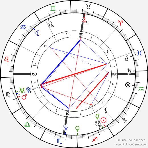 Béatrice Dalle tema natale, oroscopo, Béatrice Dalle oroscopi gratuiti, astrologia