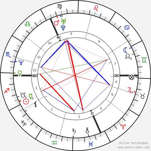 Ben Becker birth chart, Ben Becker astro natal horoscope, astrology