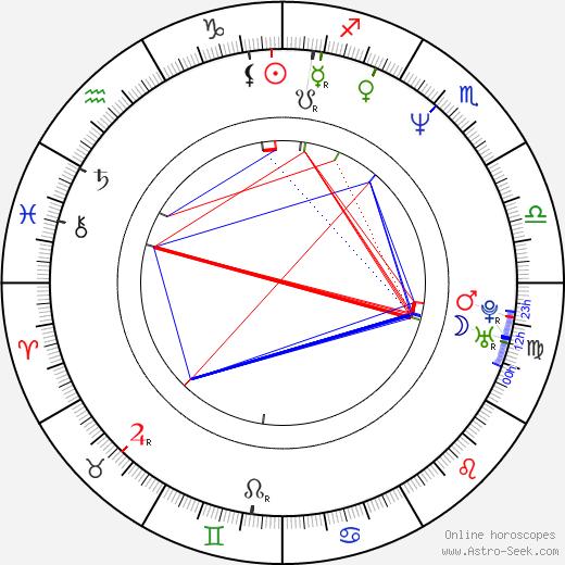 Bernd Michael Lade astro natal birth chart, Bernd Michael Lade horoscope, astrology