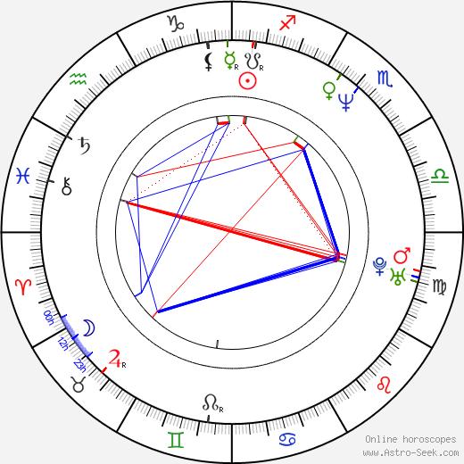 Brett Rickaby birth chart, Brett Rickaby astro natal horoscope, astrology