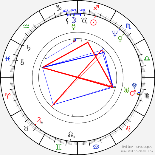Cliff Eidelman astro natal birth chart, Cliff Eidelman horoscope, astrology