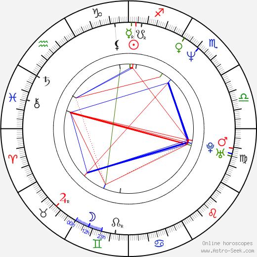 Dominic Renda день рождения гороскоп, Dominic Renda Натальная карта онлайн