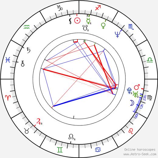 Eddie Vedder astro natal birth chart, Eddie Vedder horoscope, astrology