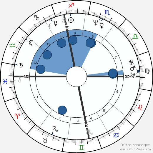 Edith De Maertelaere wikipedia, horoscope, astrology, instagram