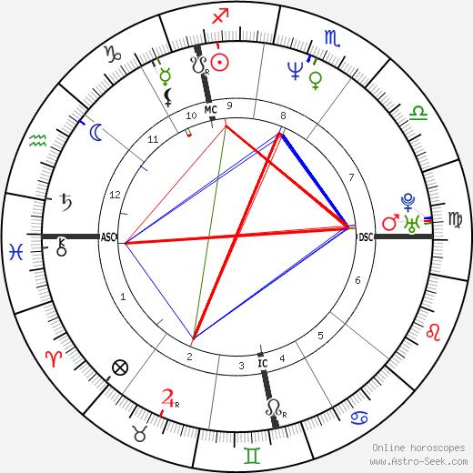 Edith De Maertelaere tema natale, oroscopo, Edith De Maertelaere oroscopi gratuiti, astrologia