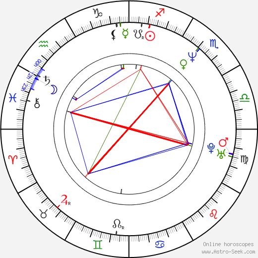 Edith González astro natal birth chart, Edith González horoscope, astrology