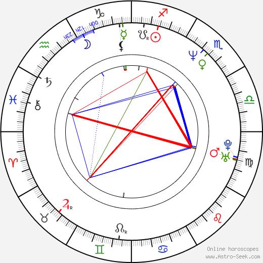 Eidan Hanzei день рождения гороскоп, Eidan Hanzei Натальная карта онлайн
