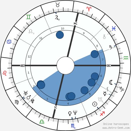 Ernest C. Anthony Jr. wikipedia, horoscope, astrology, instagram