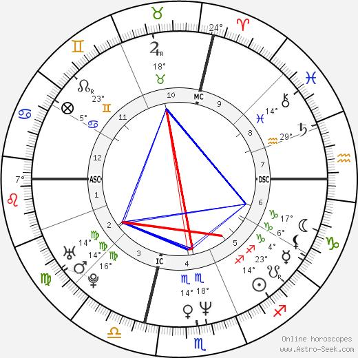Ernest C. Anthony Jr. birth chart, biography, wikipedia 2019, 2020